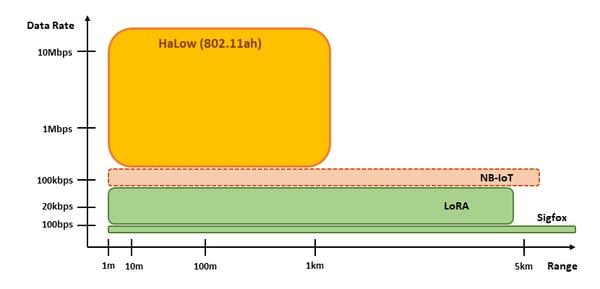 802.11ah Positioning v3