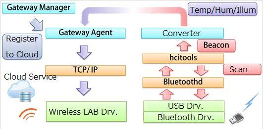 BLE Gateway Flow Chart.jpg