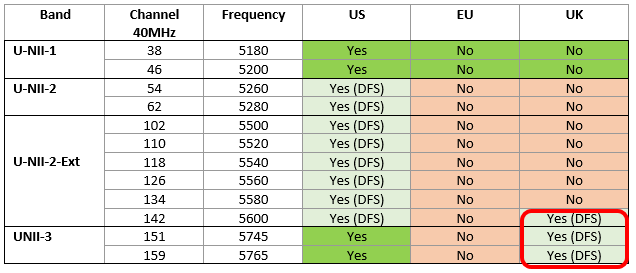 5GHz_40MHz Channel Update for UK.png
