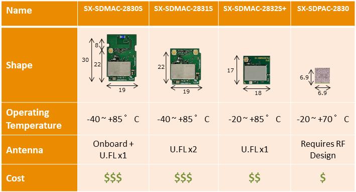 SDMAC SKUS_rev2.png