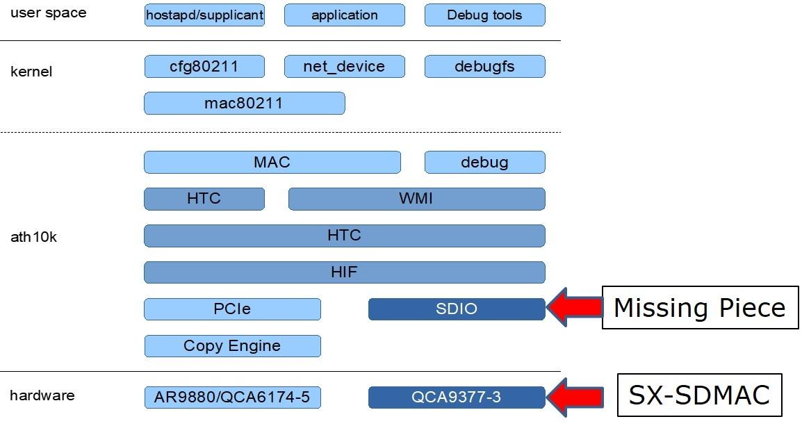 VIA SDIO3.0 Card Reader Host Controller Driver for Windows
