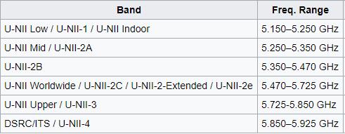 U-NII Wi-Fi Bands.png