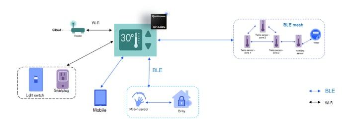 embd IoT