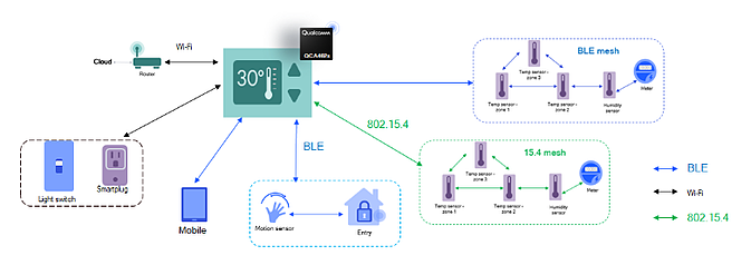 embd Iot2