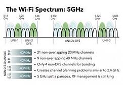 FCC Announces New Rules for U-NII in 5 GHz Band