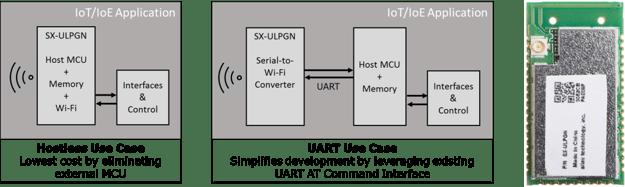 SX-ULPGN Hostless Wi-Fi Module Provides Low-Cost, Ultra Low-Power