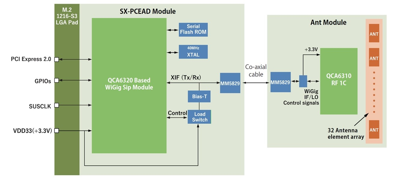 SX-PCEAD Block Diagram Image.jpg