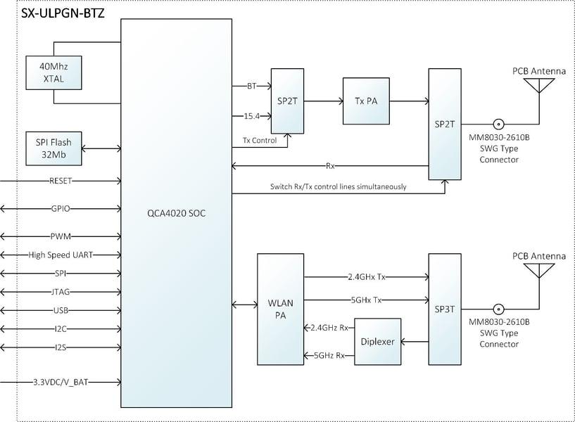 SX-ULPGN-BTZ-BlockDiagram