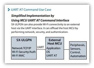 Add Ultra Low Power WiFi Using UART AT Command Set