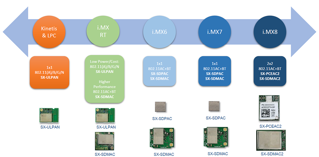 Silex for NXP Overview