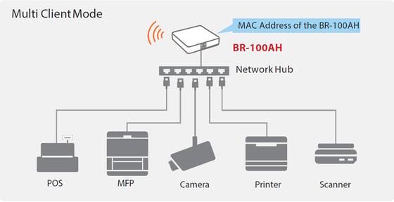 br-100ah-multi-client