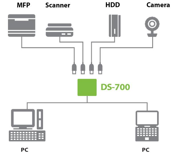 ds-700 connectivity