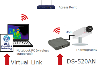 thermal camera with USB device server
