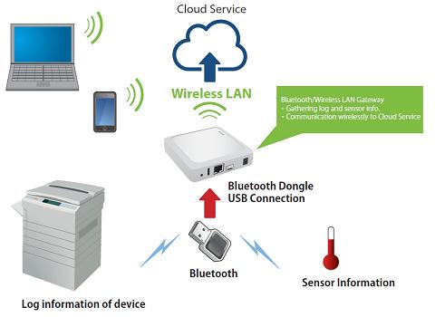 Develop BLE/IoT Gateway Using Linux Box LB-100AN