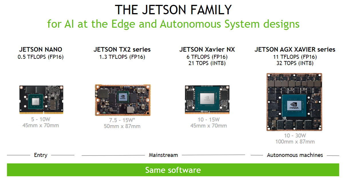 Jetson Family of Modules
