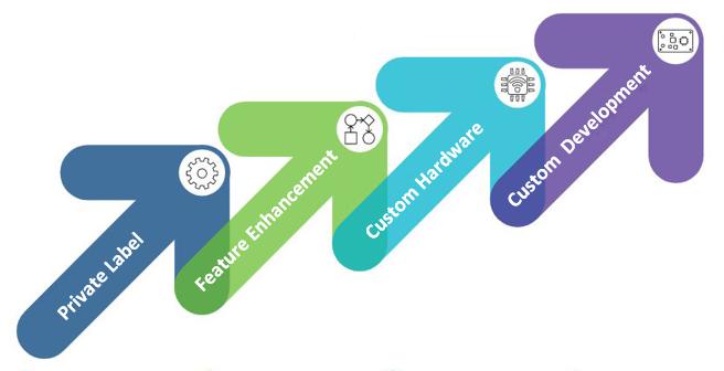 flexible business model for customization